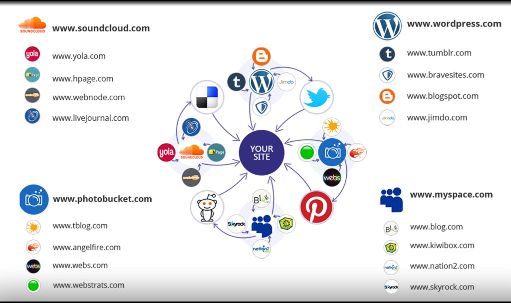 white hat seo link building services