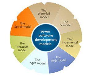 The Different Software Development Models 300x250